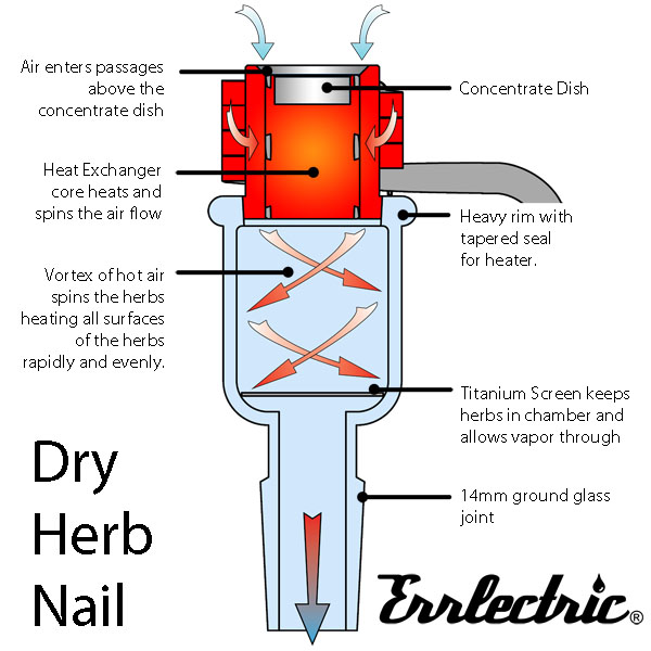 do dry herb vaporizers work